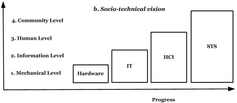 The socio-technical vision