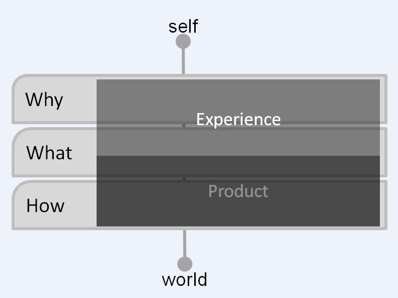 From the Why to the What and the How: Three levels to consider when designing technology-mediated experiences