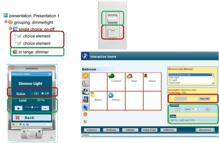 Example of model-based description of multi-device user interface