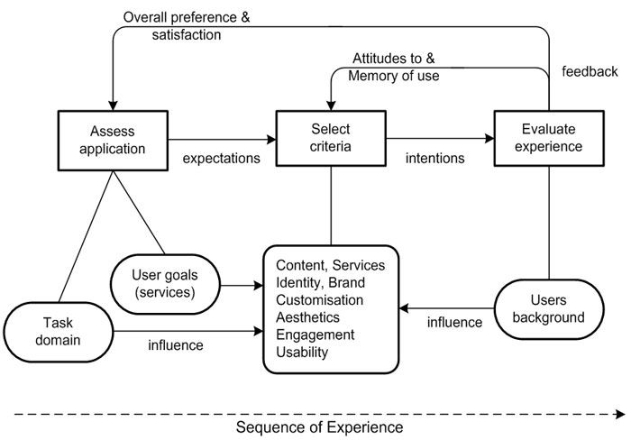 Model of user engagement, showing the interplay between judgement criteria and the user-domain context