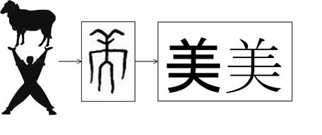 The generation and development of Chinese character meaning the beauty