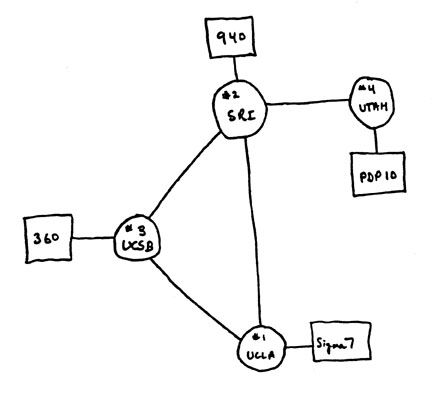 Node and link diagram of the kind often drawn by computing professionals
