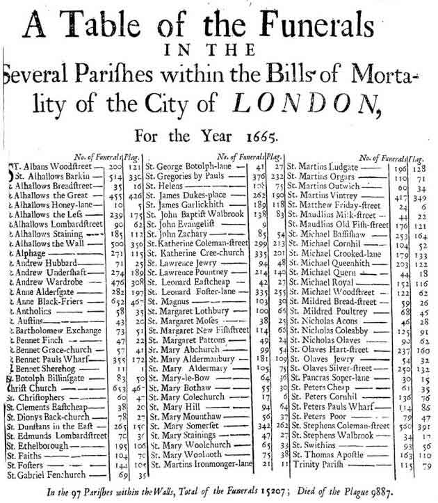 Table layout of funerals from the plague in London in 1665