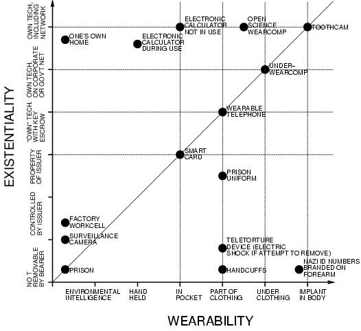 Wearability/Portability versus Existentiality