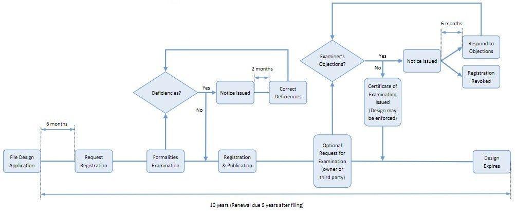 Areas Of Design Management