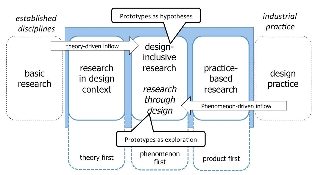 elements of research methodology