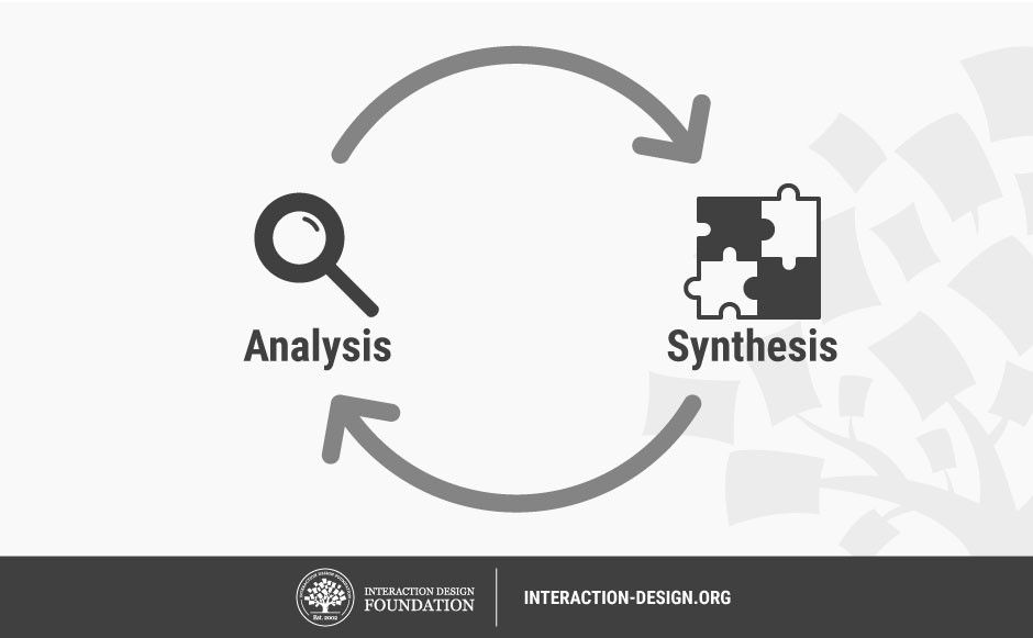 Synthesising analyzing and