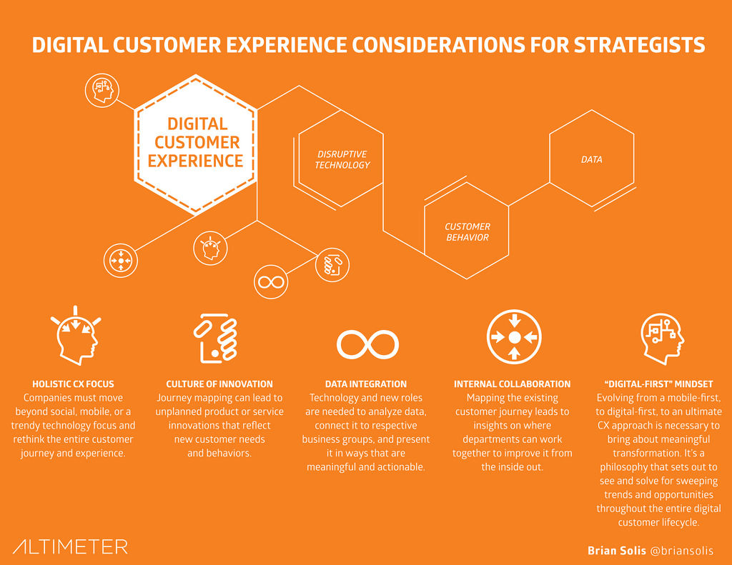 What Is Customer Experience Design Interaction Design Foundation