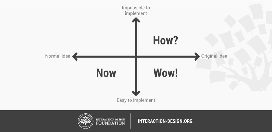 How to Select the Best Idea by the end of an Ideation