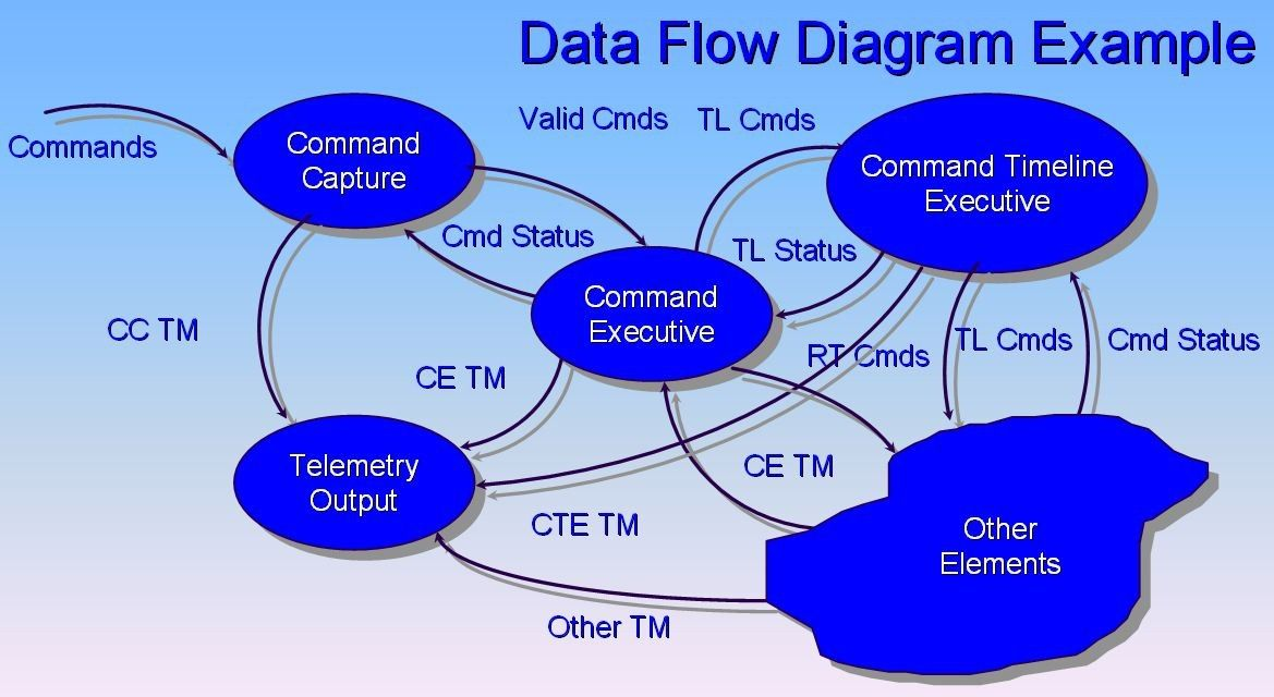 Flow design processes focusing on the users needs interaction flow design processes focusing on the users needs ccuart Choice Image