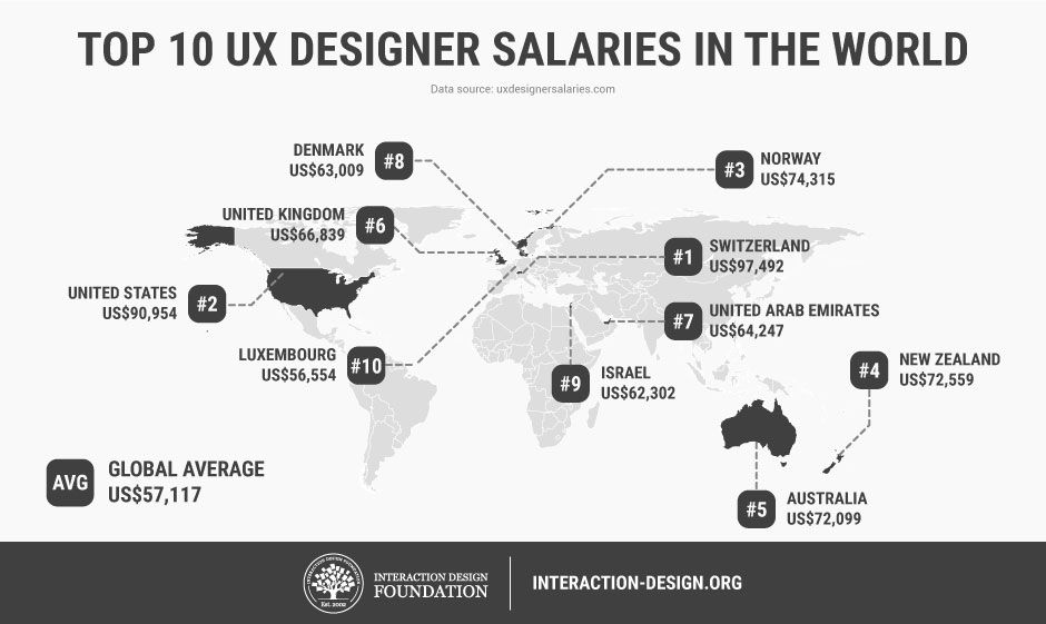 I M A Business Manager How Do I Become A Ux Designer Interaction Design Foundation
