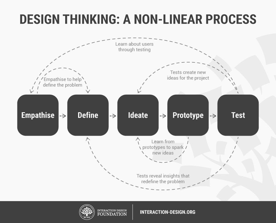Design Thinking is an iterative and non-linear process