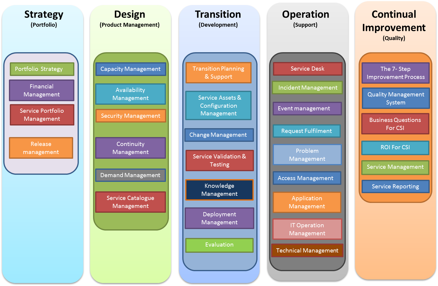 Service design design is not just for products for Itil release management plan template