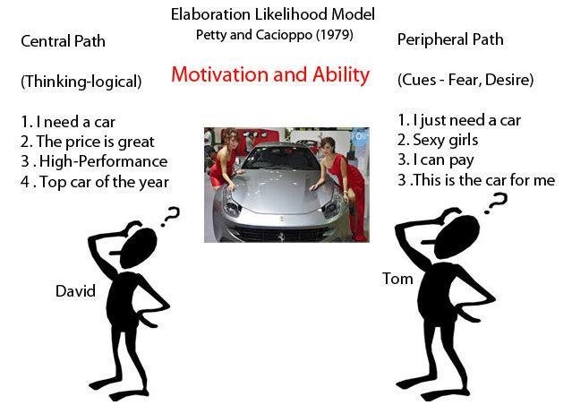Elaboration Likelihood Model Theory Using Elm To Get Inside The