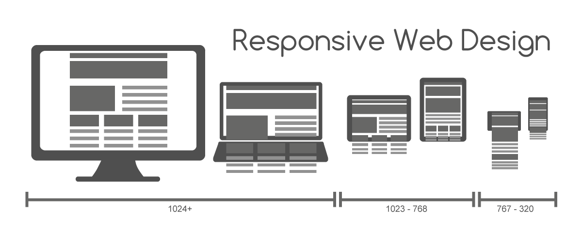 Adaptive Vs Responsive Design Interaction Design Foundation