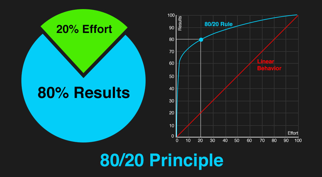 The Pareto Principle And Your User Experience Work Interaction