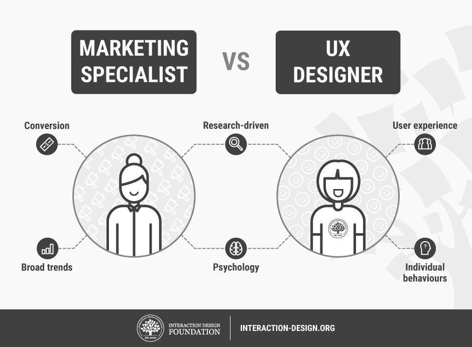 How To Change Your Career From Marketing To Ux Design Interaction Design Foundation