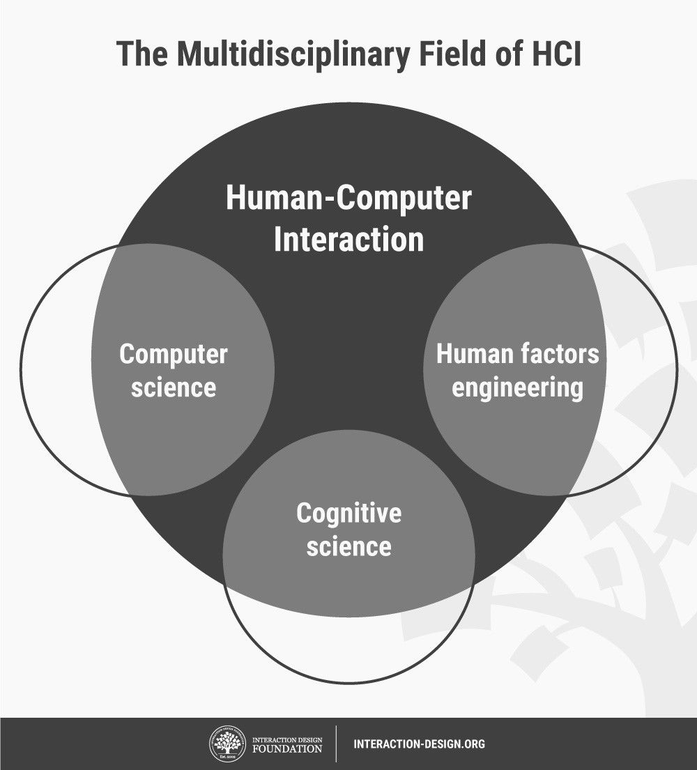 What Is Human Computer Interaction Hci Design Now To Know The Working Principal Of Above Mention Units We Have Powered By Academic Investigation Became A Crucial Instrument In Popularizing Idea That Between And User Should