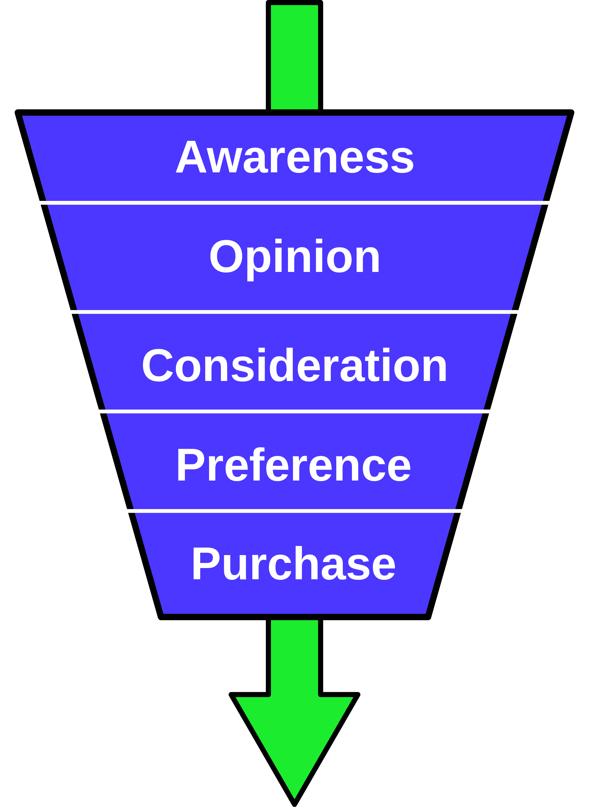 The Diffusion of Innovation – Strategies for Adoption of