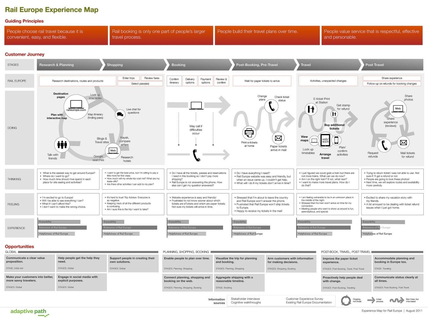 7 UX Deliverables: What will I be making as a UX designer ... Service Design Map on service art, service summary, service description, service chart, service poster, service availability, service time, service report, service of process, service brochure,