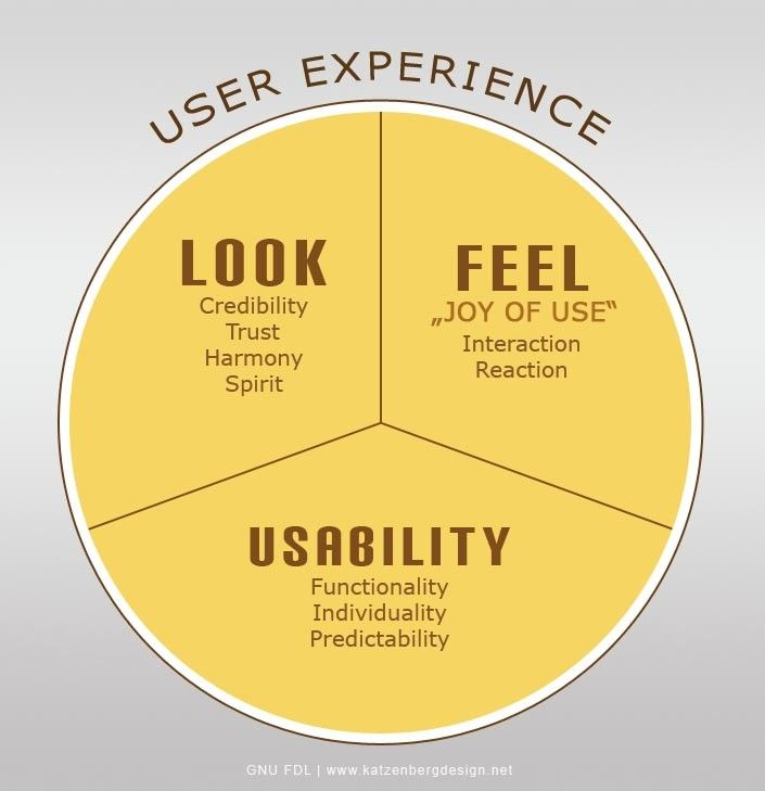 What Is User Centered Design Interaction Design Foundation