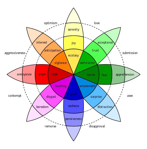 Image result for wheel of emotions