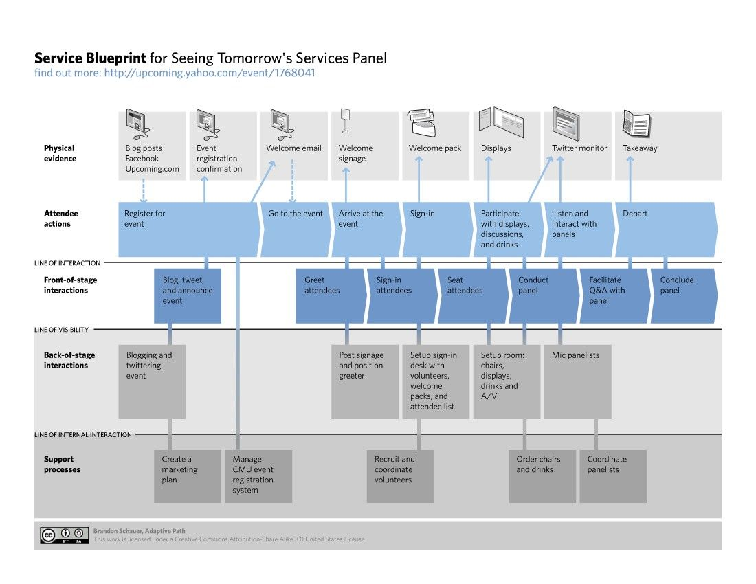 Service blueprints communicating the design of services what goes into a service blueprint malvernweather Choice Image