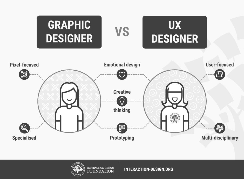 How To Change Your Career From Graphic Design To Ux Design