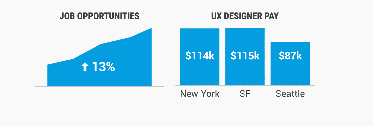 Job statistics for UX designers in the USA