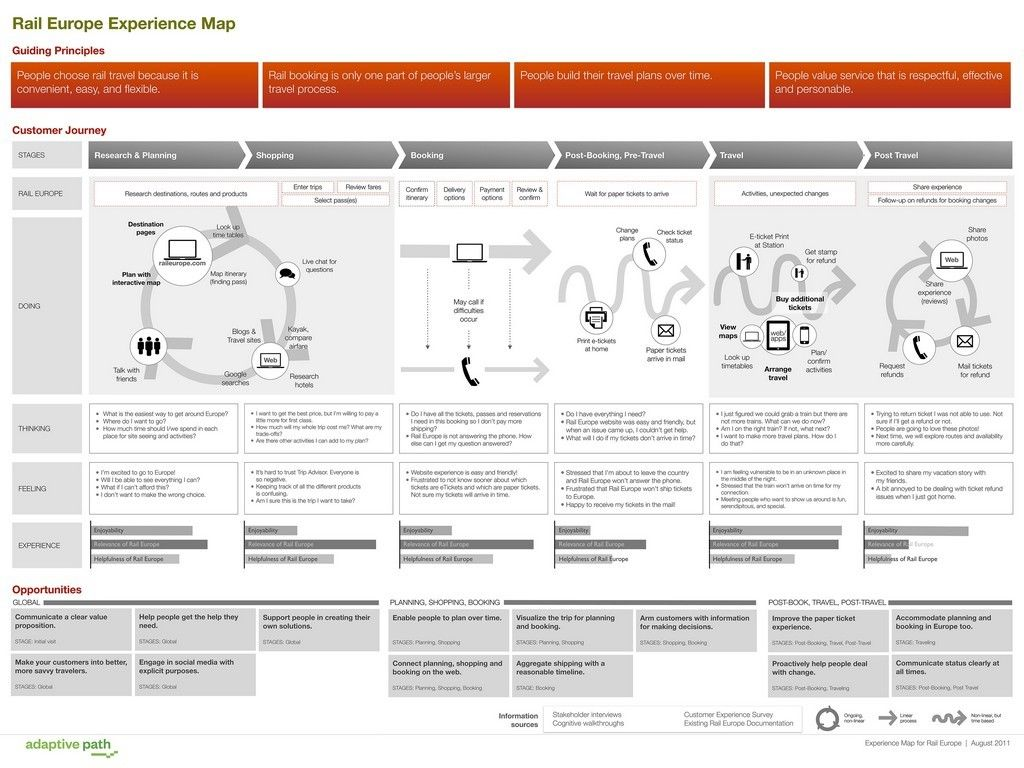 Ideo User Journey Map on story map, making a career map, career road map, work experience map, employment experience map, client experience map, user experience map, user journeys sample, strategy map, wisconsin county map,