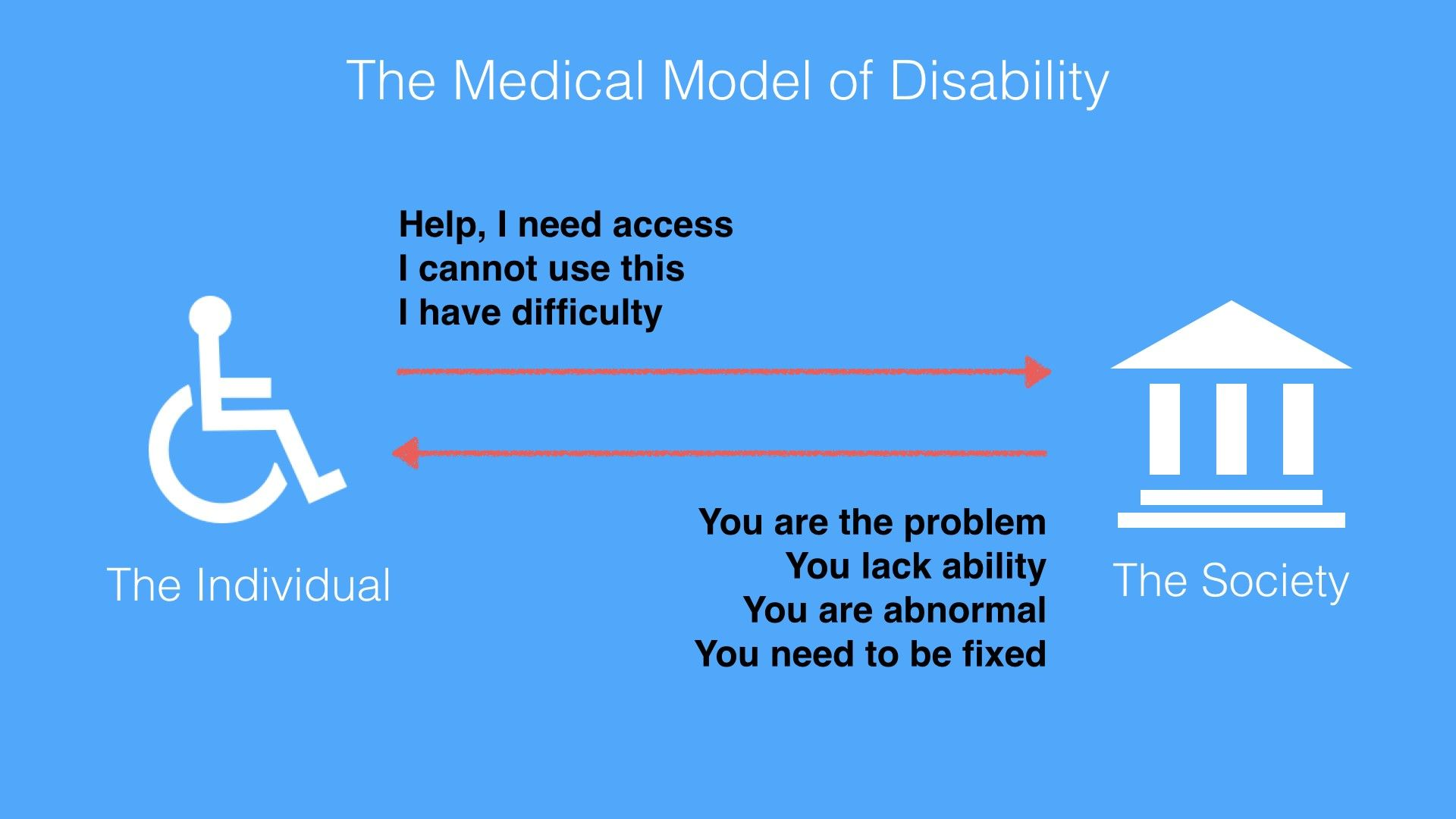contrasting models of disability Explore models of disability - disability essay the social model of disability, in contrast, would see the steps as the disabling barrier.