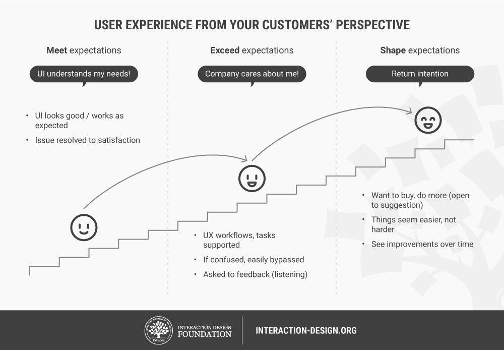 Improve Customer Experience with UX Investments that
