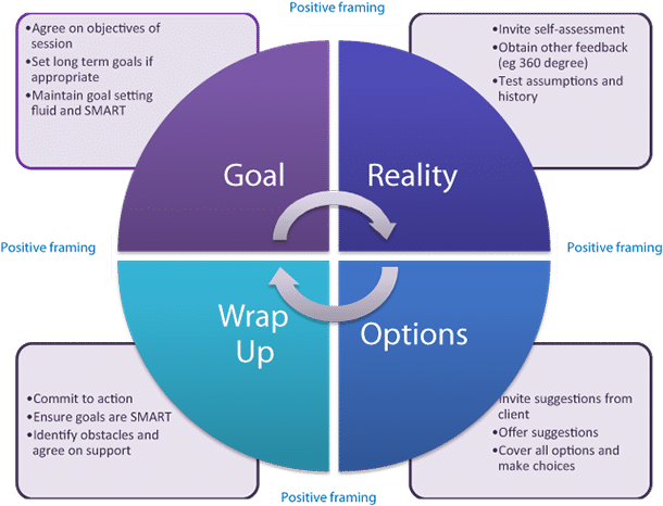 grow coaching template - the grow model similarities between coaching and ux