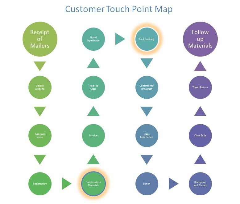 Customer Touchpoints The Point Of Interaction Between Brands - Customer journey map touchpoints