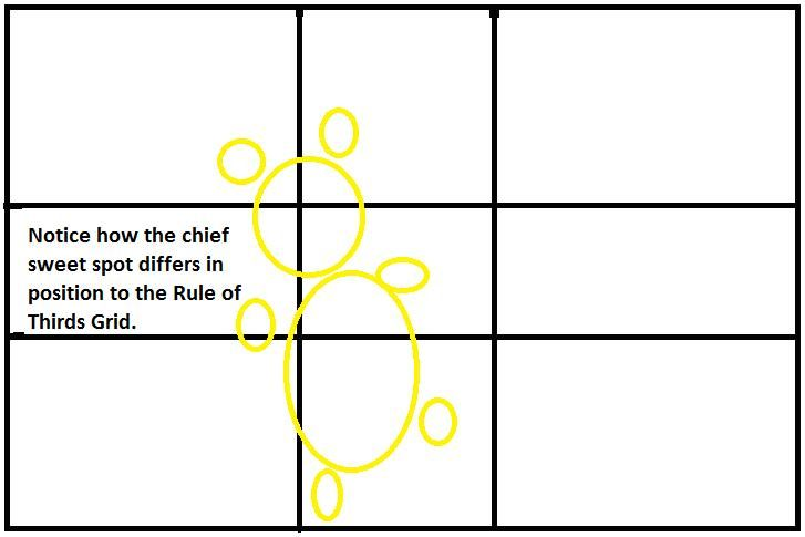 the rule of thirds know your layout sweet spots interaction