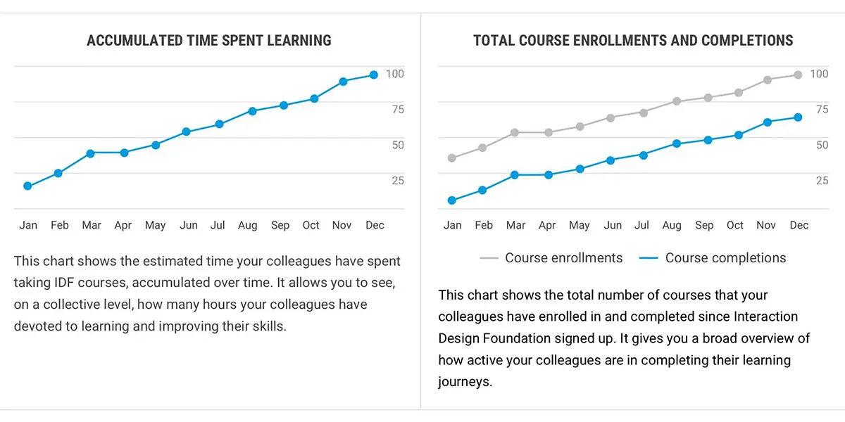 Progress charts of company members