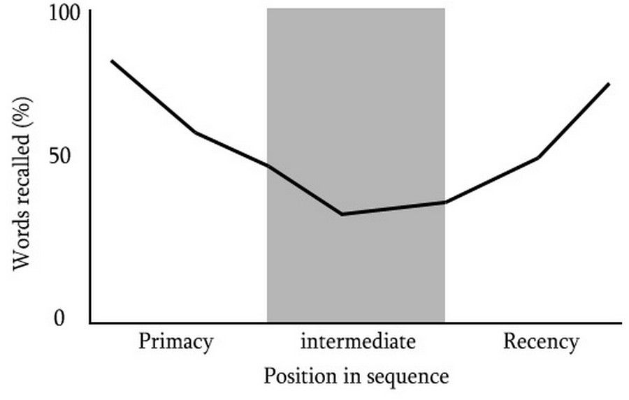develop a position on the effects of advertising  prominent position in the consumer's mind (haan & moraga-gonzález, 2011)   according to friestad and wright (1994) consumers develop knowledge   the mediating effect of attitudes towards advertising specified in.