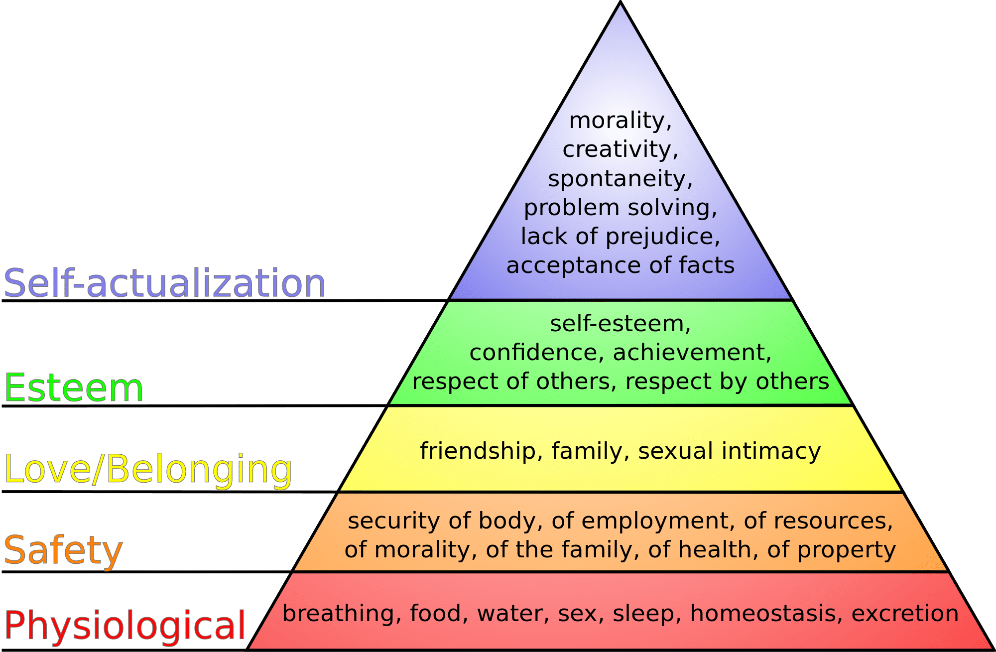 maslows hierarchy of needs research paper [pewslideshow slidename=anim2] (1) defines and describes the five stages of maslow's hierarchy of needs and (2) includes a discussion of how belonging needs and.