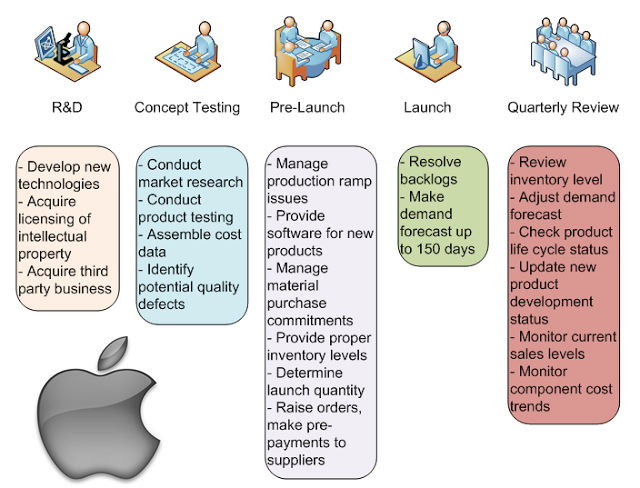 Apple s product development process inside the world s for Product design inc
