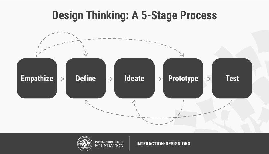 What Is Design Thinking Interaction Design Foundation
