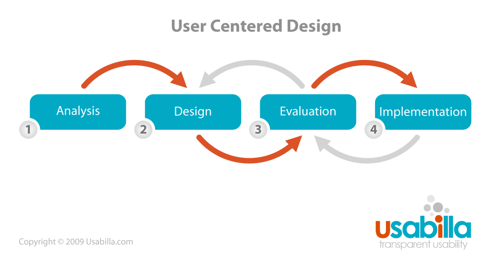 What is User Centered Design? | Interaction Design Foundation