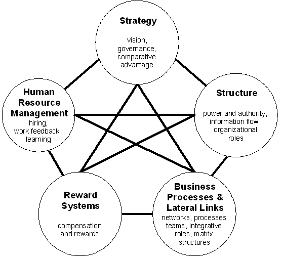 Personalized Leadership Development Framework E7e60748f8da moreover Good To Great Jim Collins Book Summary Pdf further McKinsey 7S Framework furthermore Refca additionally Defining The Operating Model For The Digital Enterprise 66548997. on shared leadership model