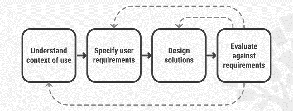 What Is User Experience Ux Design Interaction Design Foundation