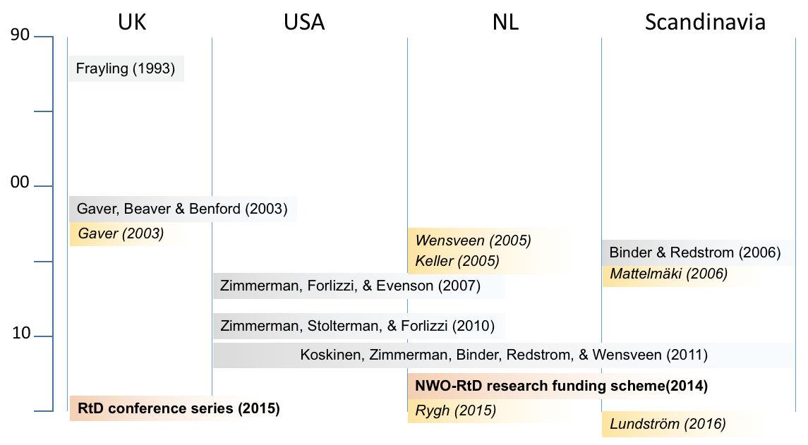 Research through Design | The Encyclopedia of Human-Computer