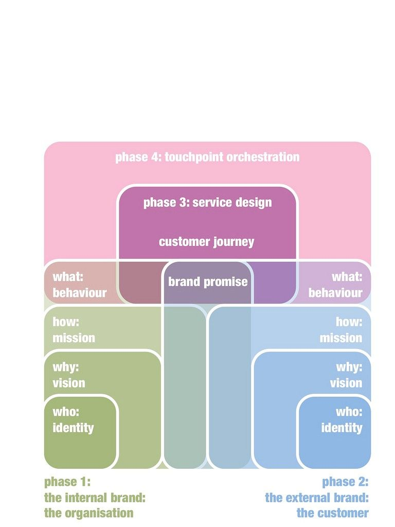 Service blueprints communicating the design of services service blueprints communicating the design of services malvernweather Choice Image