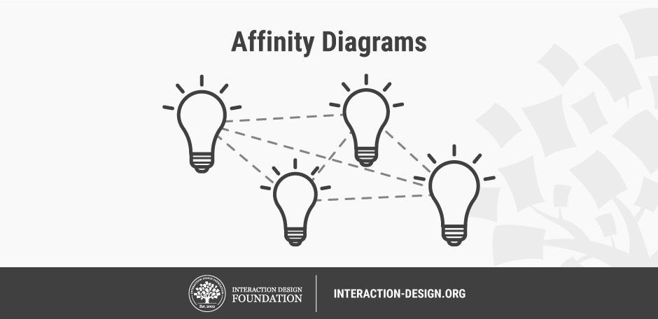Affinity Diagrams Learn How To Cluster And Bundle Ideas And Facts