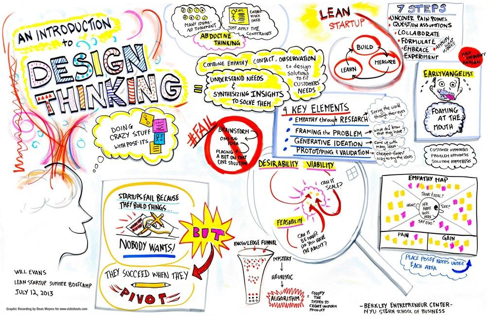 Design Thinking Essential Problem Solving 101 It S More Than Scientific Interaction Design Foundation