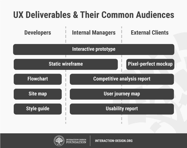 7 Ux Deliverables What Will I Be Making As A Ux Designer Interaction Design Foundation