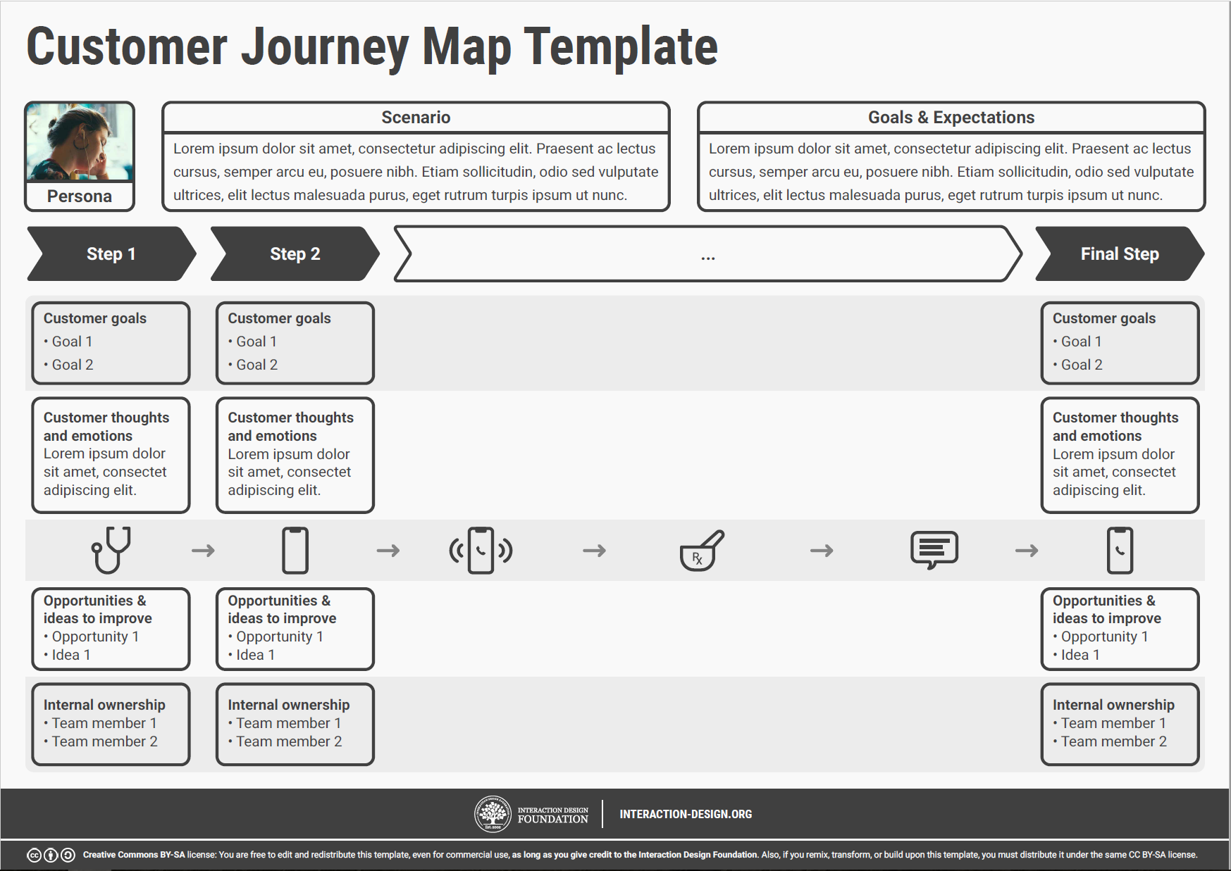 Customer Journey Maps Walking A Mile In Your Customers Shoes - Customer journey map template