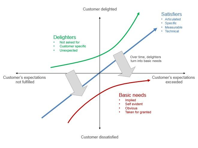 The Kano Model A Tool To Prioritize The Users Wants And Desires